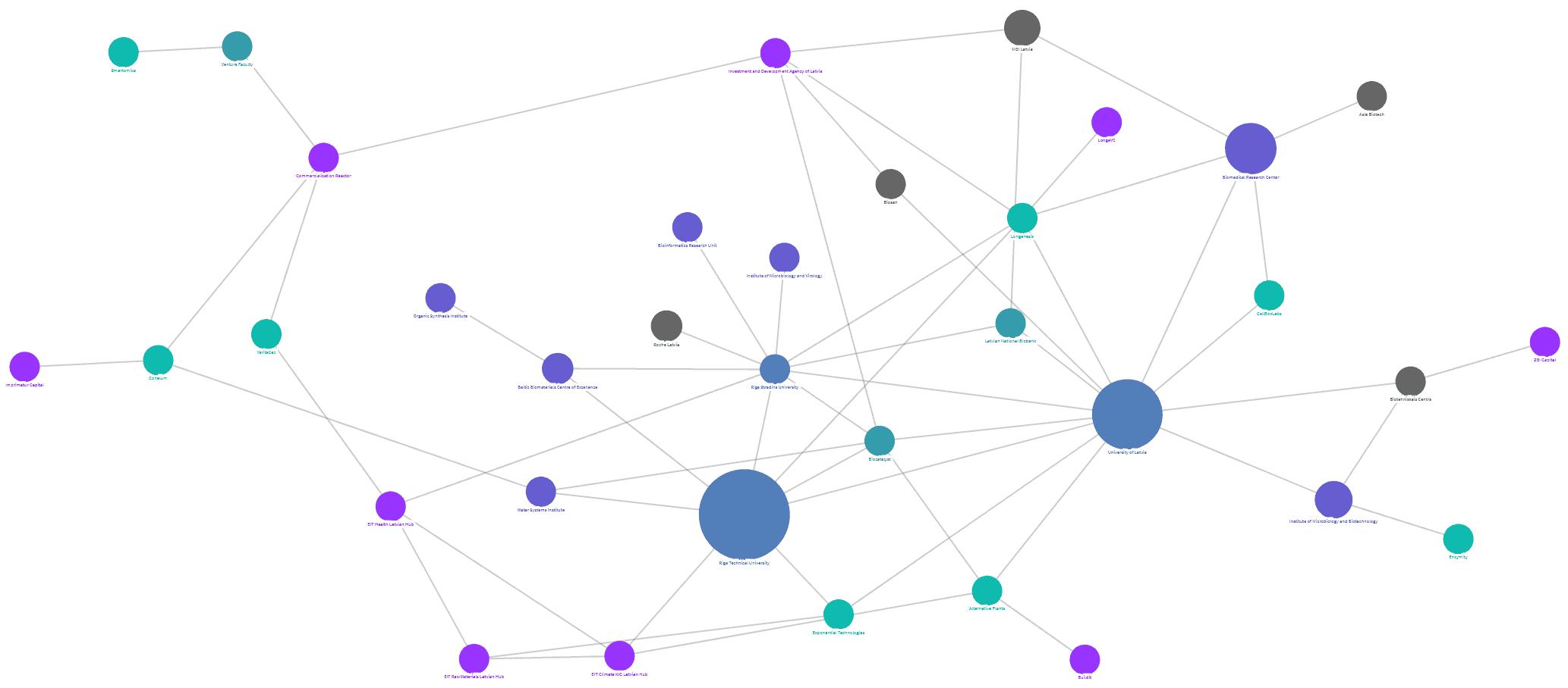 Baltic Biotech Report map